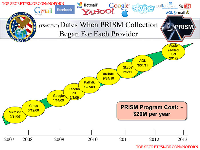 Slide from the PRISM presentation leaked by Edward Snowden in 2013.